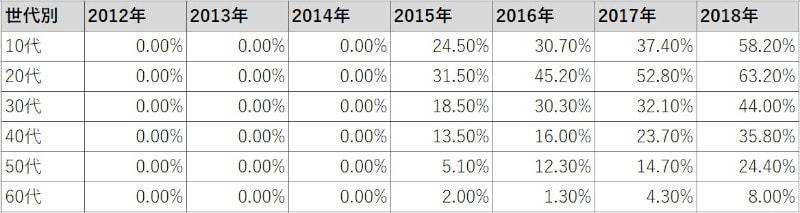 インスタグラム年代別と年度別利用率