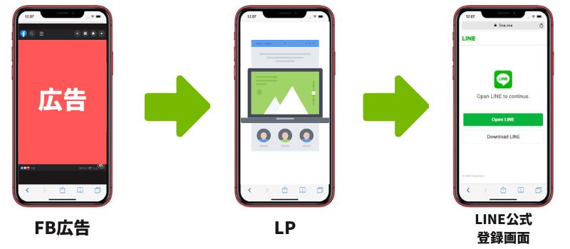 LINE登録数計測のNG例